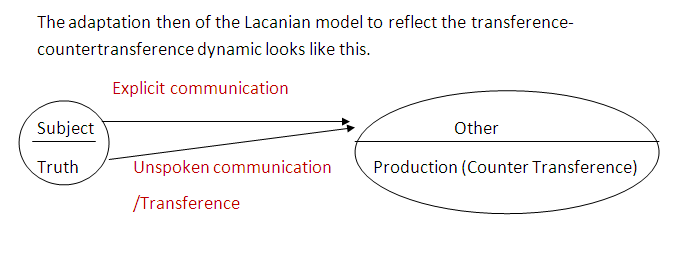 Lacan model adapted