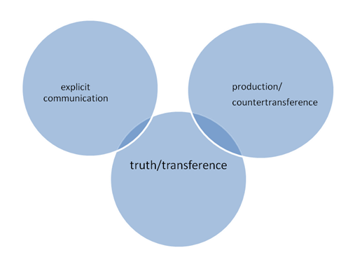 graph transference